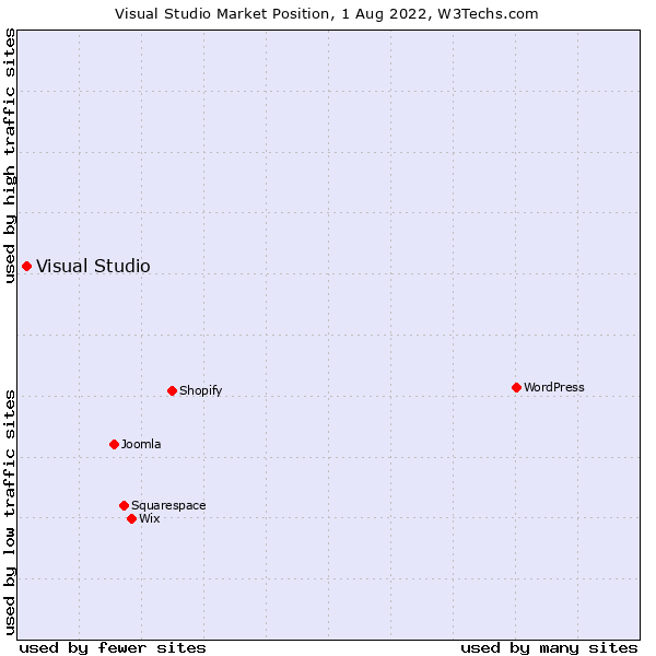 Market position of Visual Studio