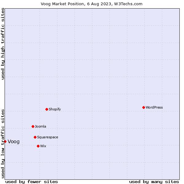 Market position of Voog