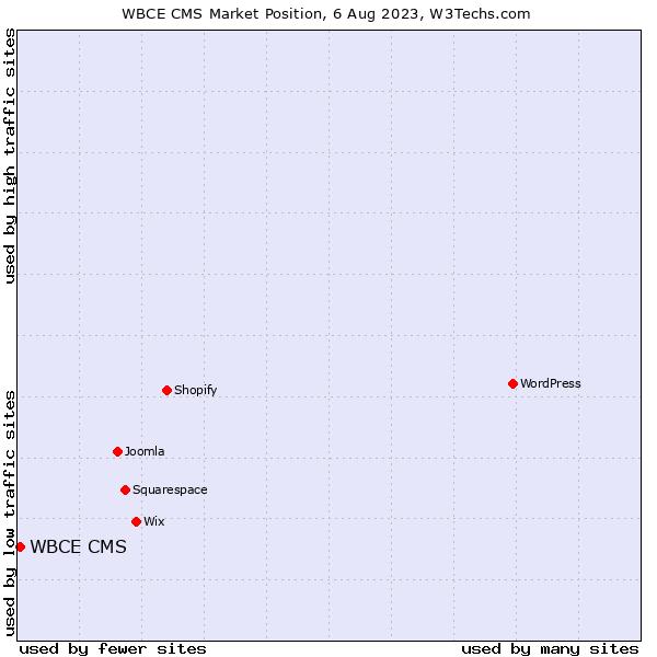 Market position of WBCE CMS