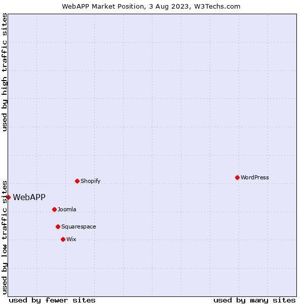 Market position of WebAPP