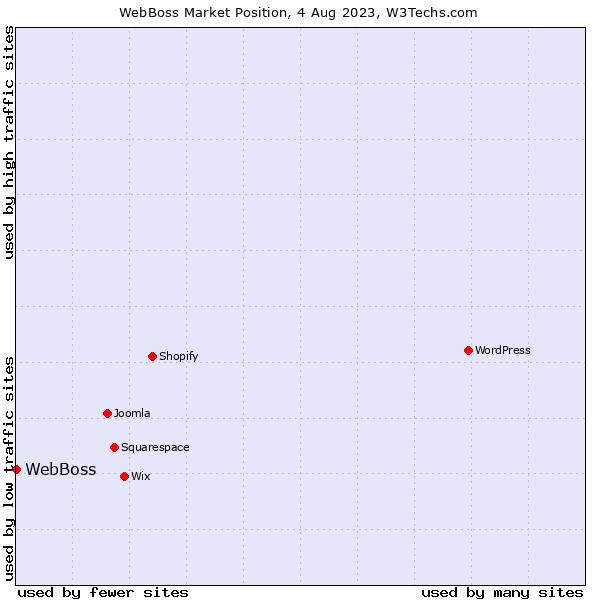 Market position of WebBoss