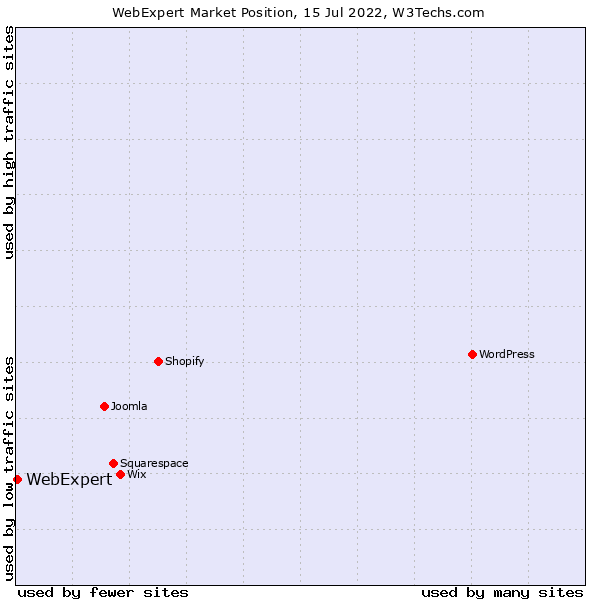 Market position of WebExpert