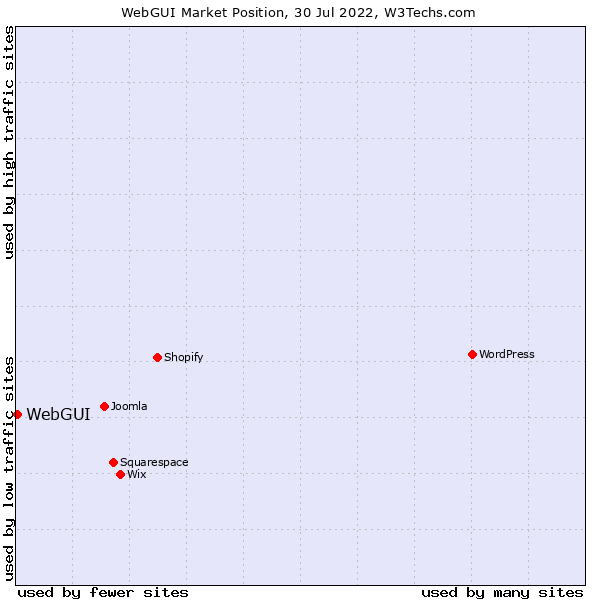 Market position of WebGUI