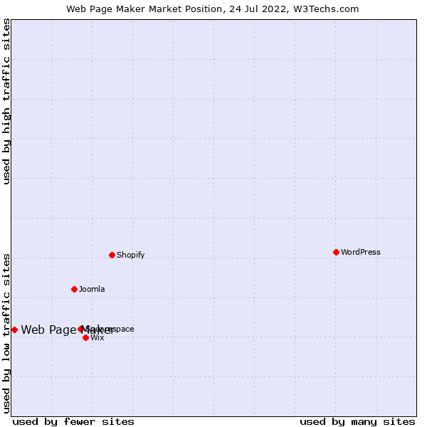 Market position of Web Page Maker
