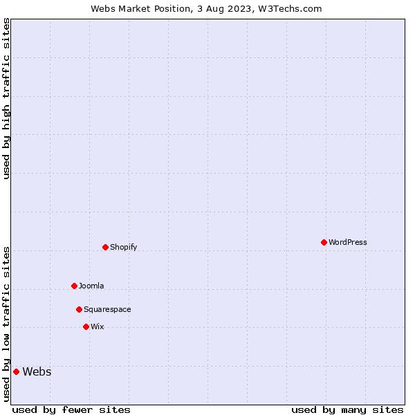 Market position of Webs