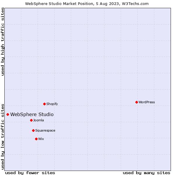 Market position of WebSphere Studio
