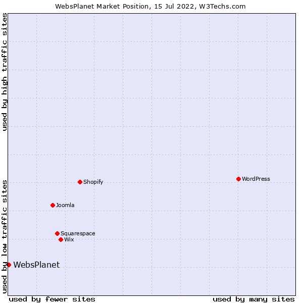 Market position of WebsPlanet