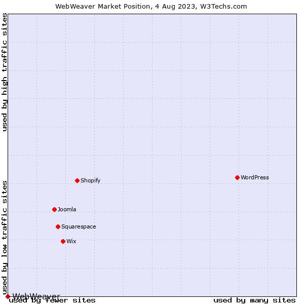 Market position of WebWeaver