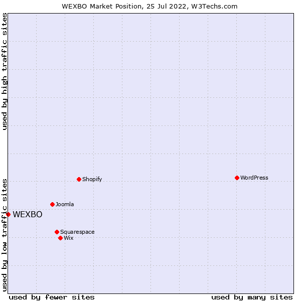 Market position of WEXBO