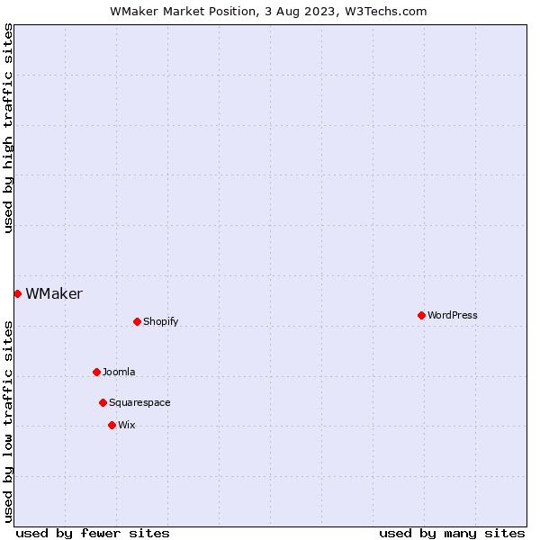 Market position of WMaker