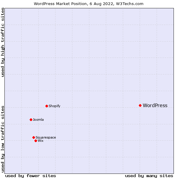Market position of WordPress