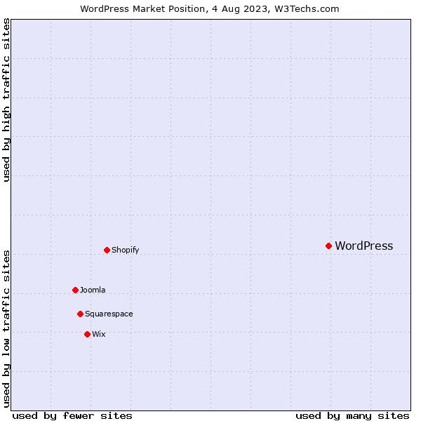Market position of WordPress