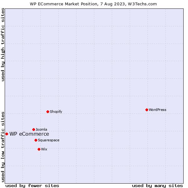 Market position of WP eCommerce