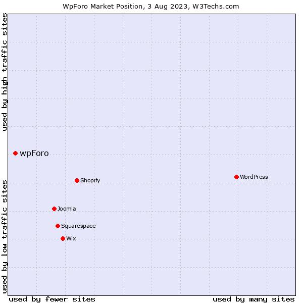 Market position of wpForo