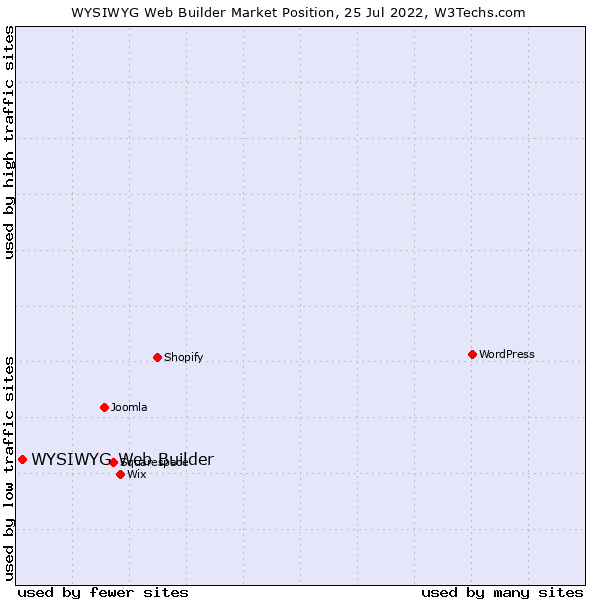 Market position of WYSIWYG Web Builder