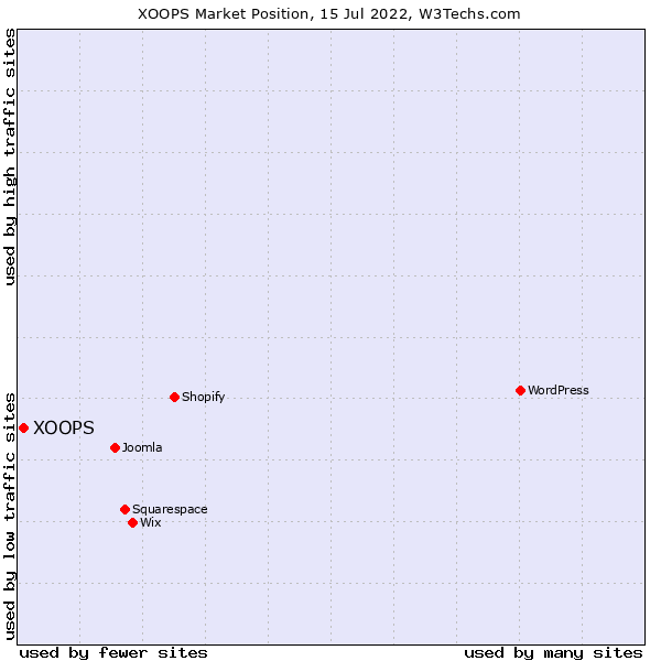 Market position of XOOPS