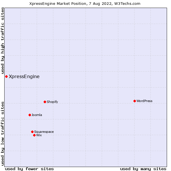 Market position of XpressEngine