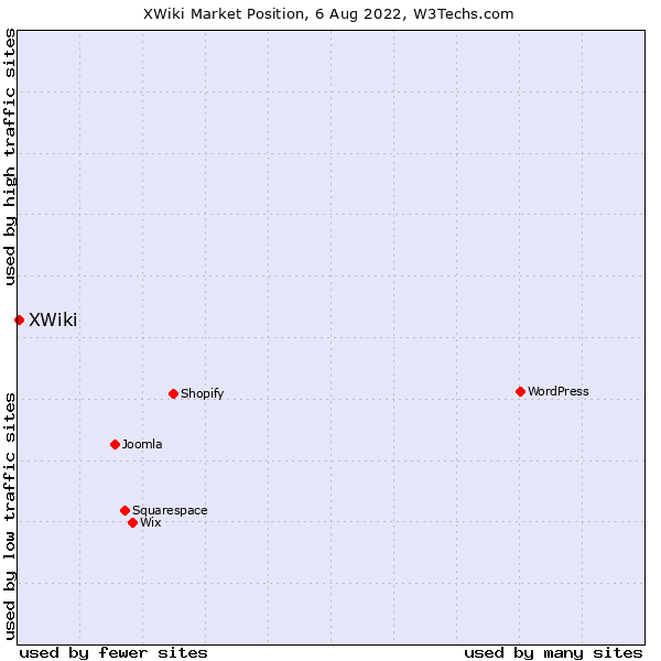 Market position of XWiki