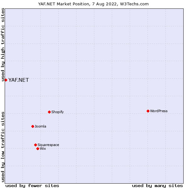 Market position of YAF.NET