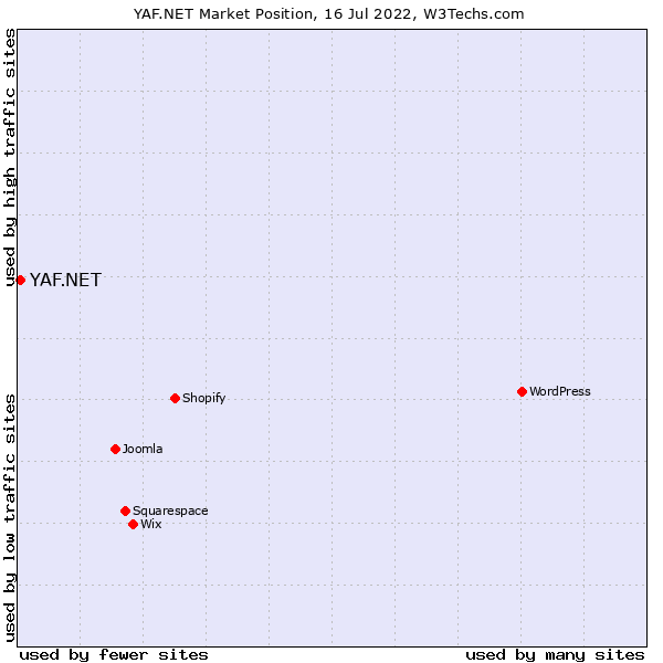 Market position of YAF.NET