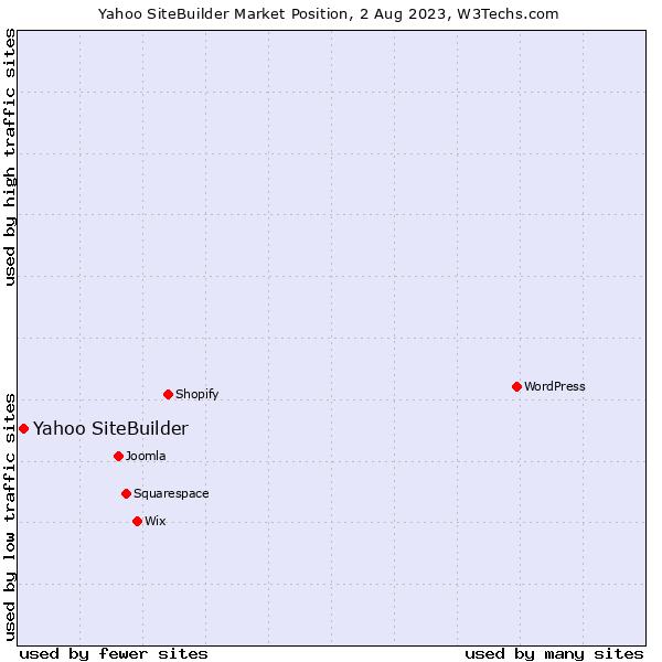 Market position of Yahoo SiteBuilder