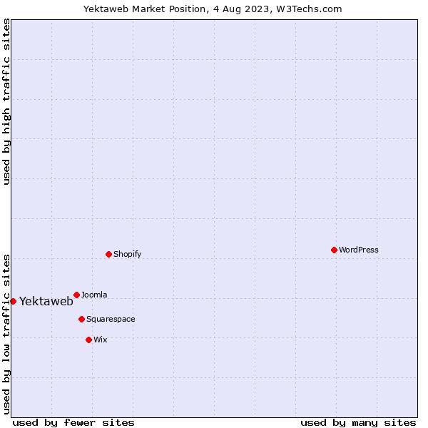 Market position of Yektaweb