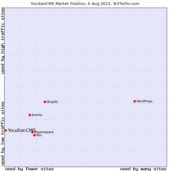 Market position of YoudianCMS