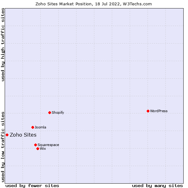 Market position of Zoho Sites