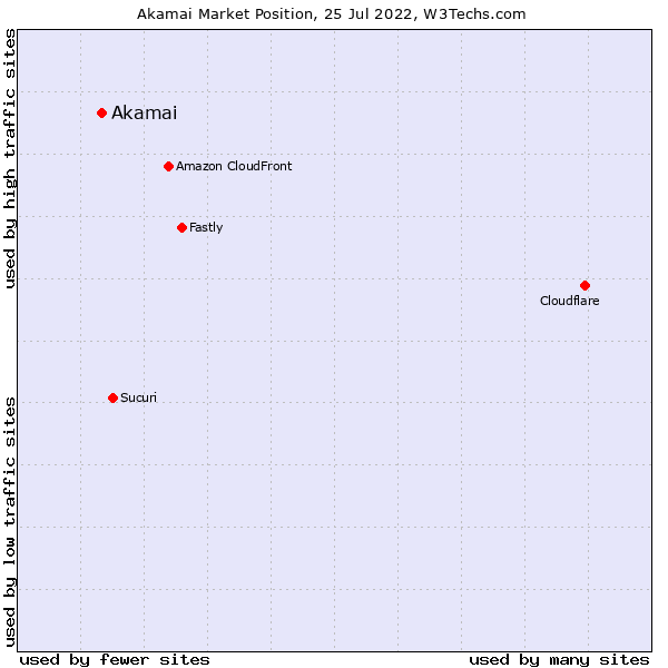Market position of Akamai