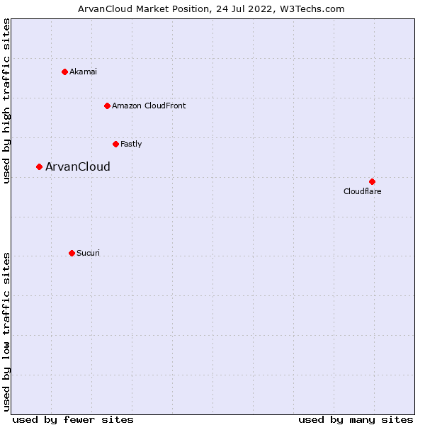 Market position of ArvanCloud
