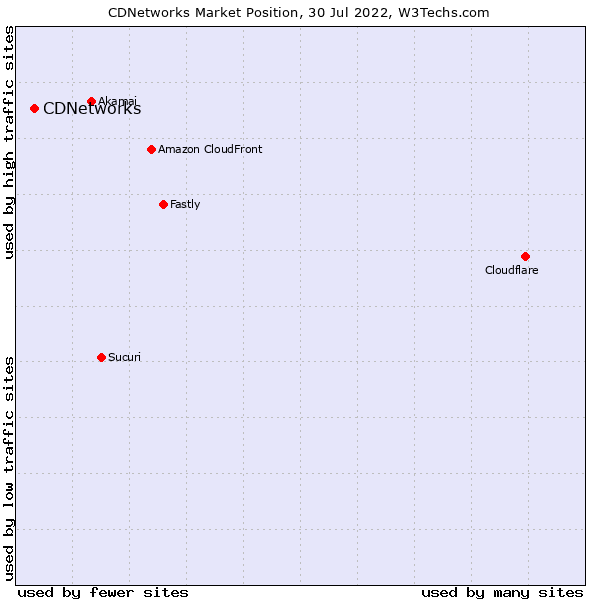 Market position of CDNetworks
