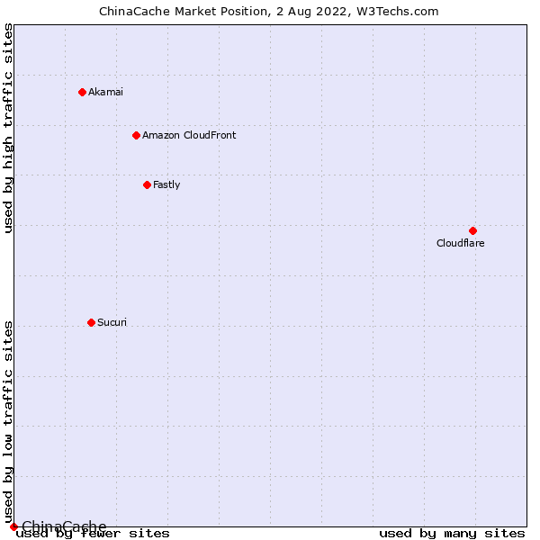 Market position of ChinaCache