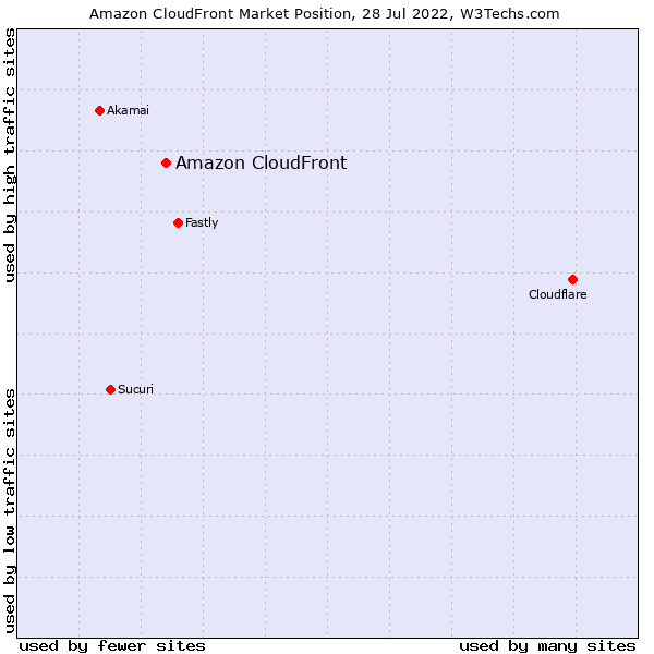 Market position of Amazon CloudFront