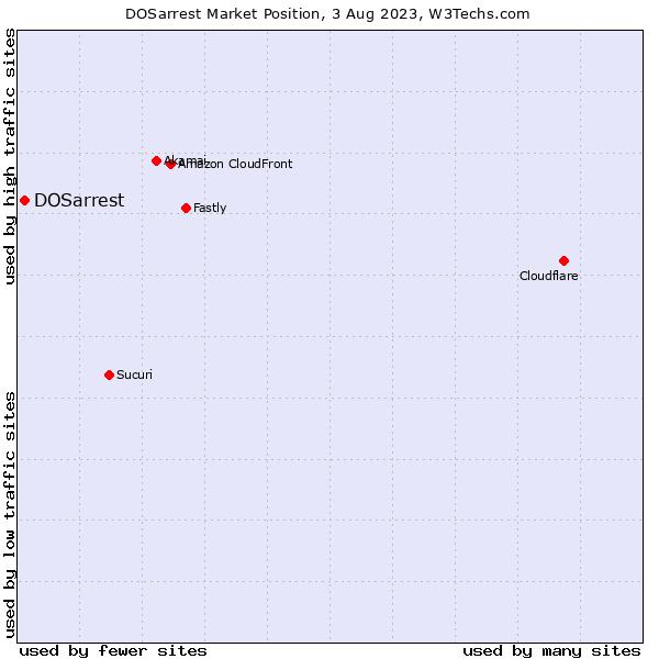 Market position of DOSarrest