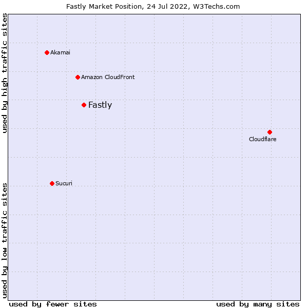 Market position of Fastly