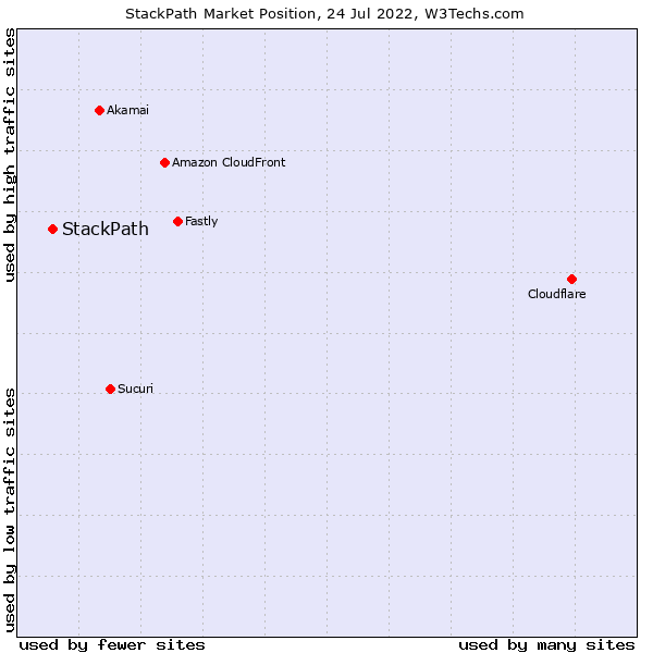 Market position of StackPath