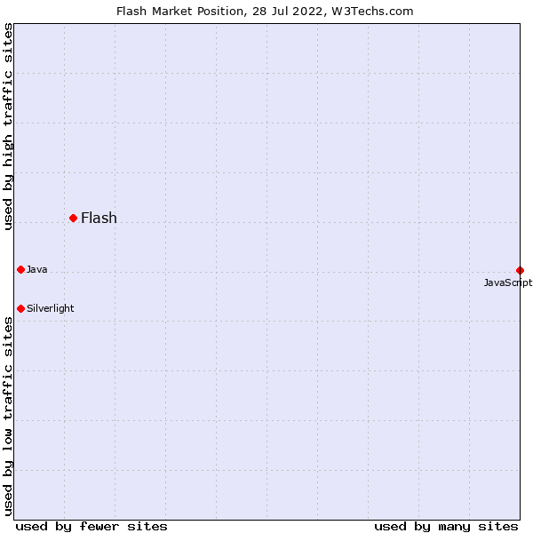 Market position of Flash