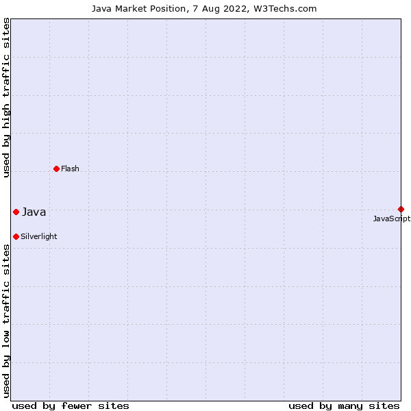 Usage Statistics of Java as Client-side Programming Language