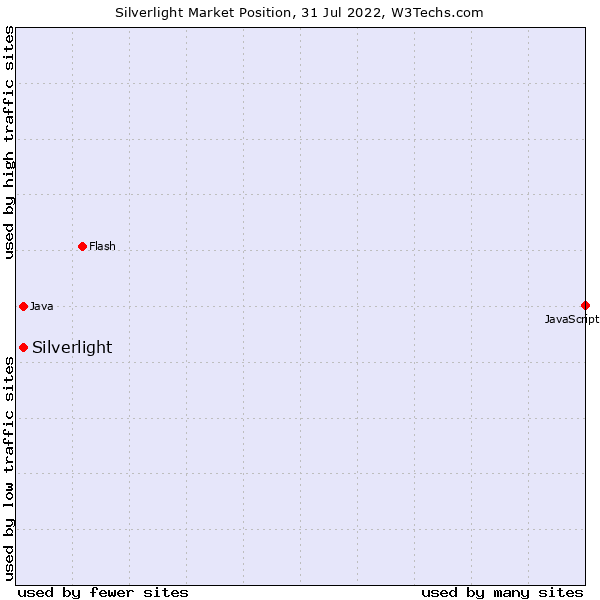 Market position of Silverlight