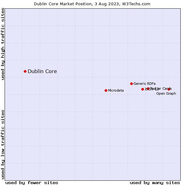 Market position of Dublin Core