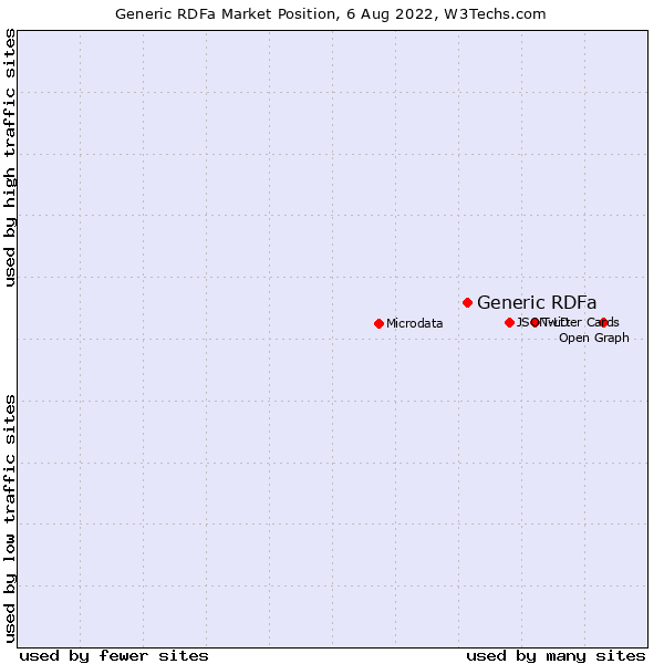 Market position of Generic RDFa