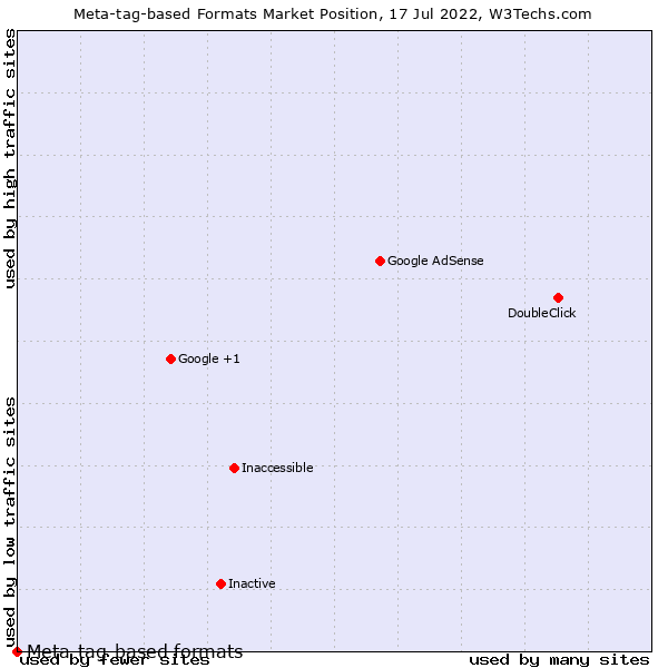 Market position of Meta-tag-based formats