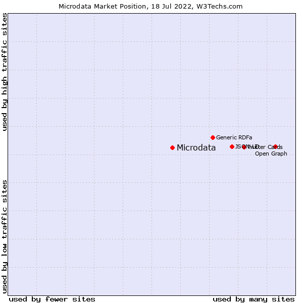 Market position of Microdata