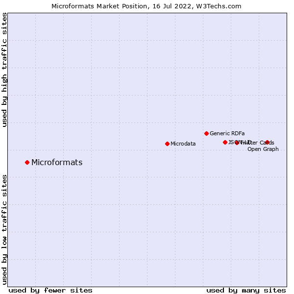 Market position of Microformats