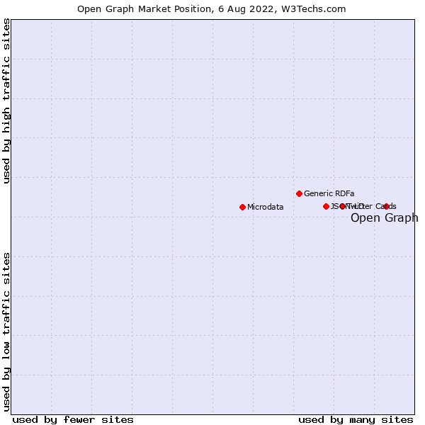 Market position of Open Graph