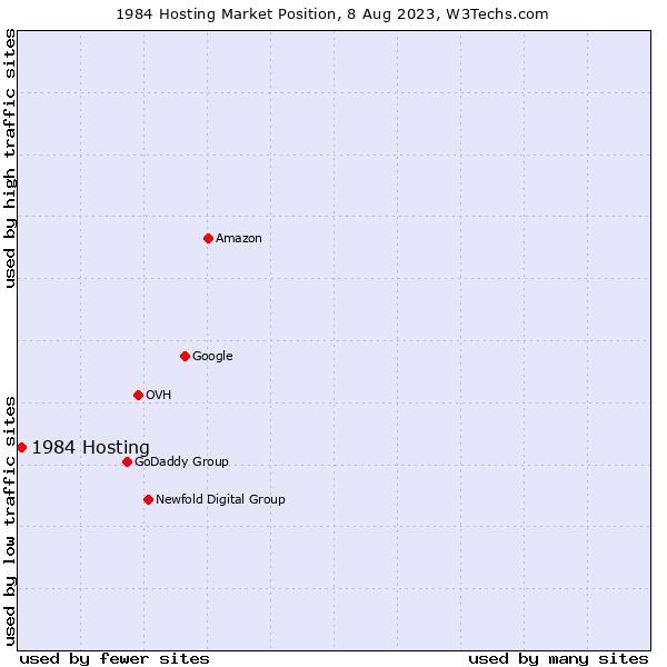 Market position of 1984 Hosting