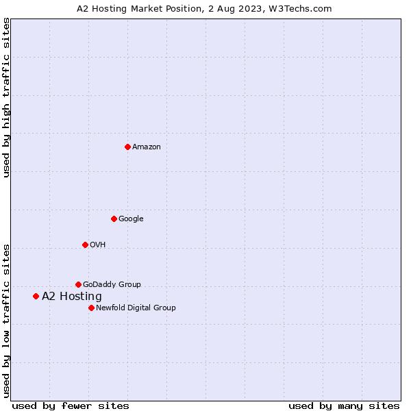 Market position of A2 Hosting