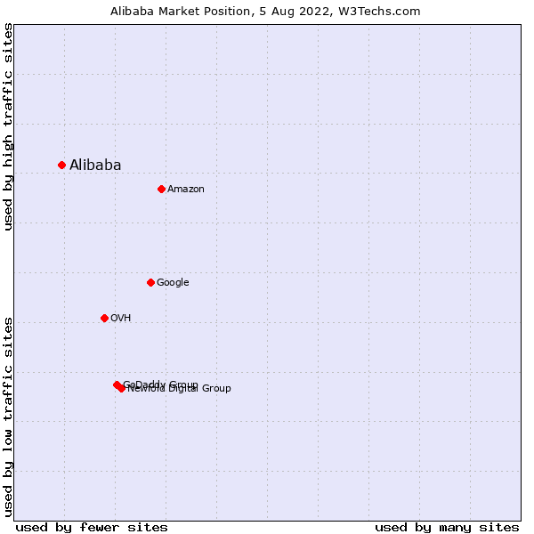 Market position of Alibaba