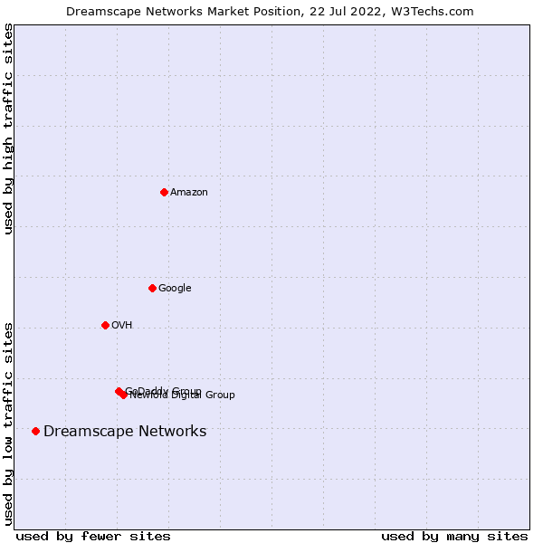 Market position of Dreamscape Networks