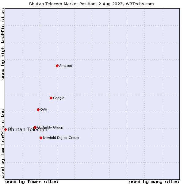 Market position of Bhutan Telecom